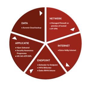 ICT-security oplossingen